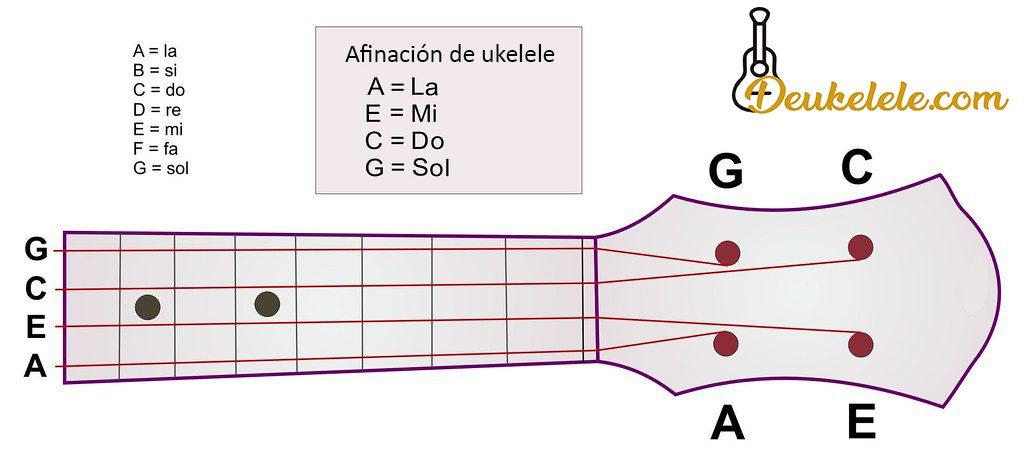 afinacion de ukelele